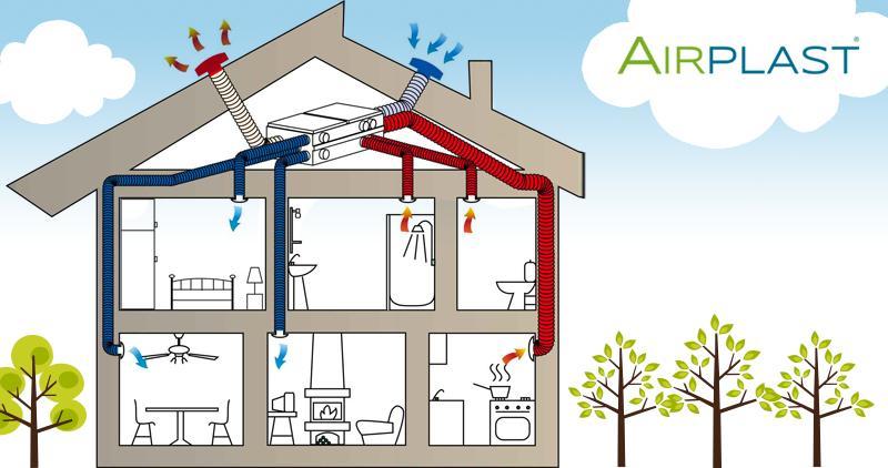 Produttori di impianti di ventilazione meccanica - Ricircolo aria casa ...